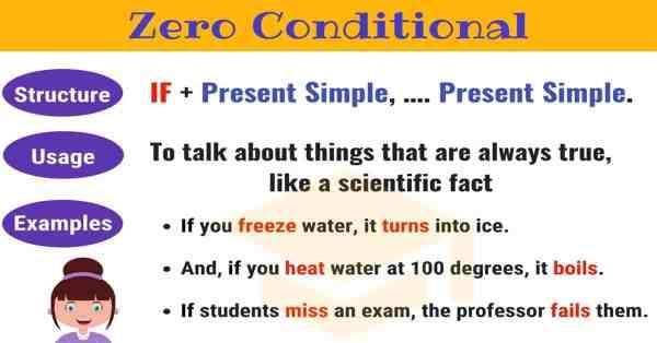 Zero Conditional English Conditionals English Grammar