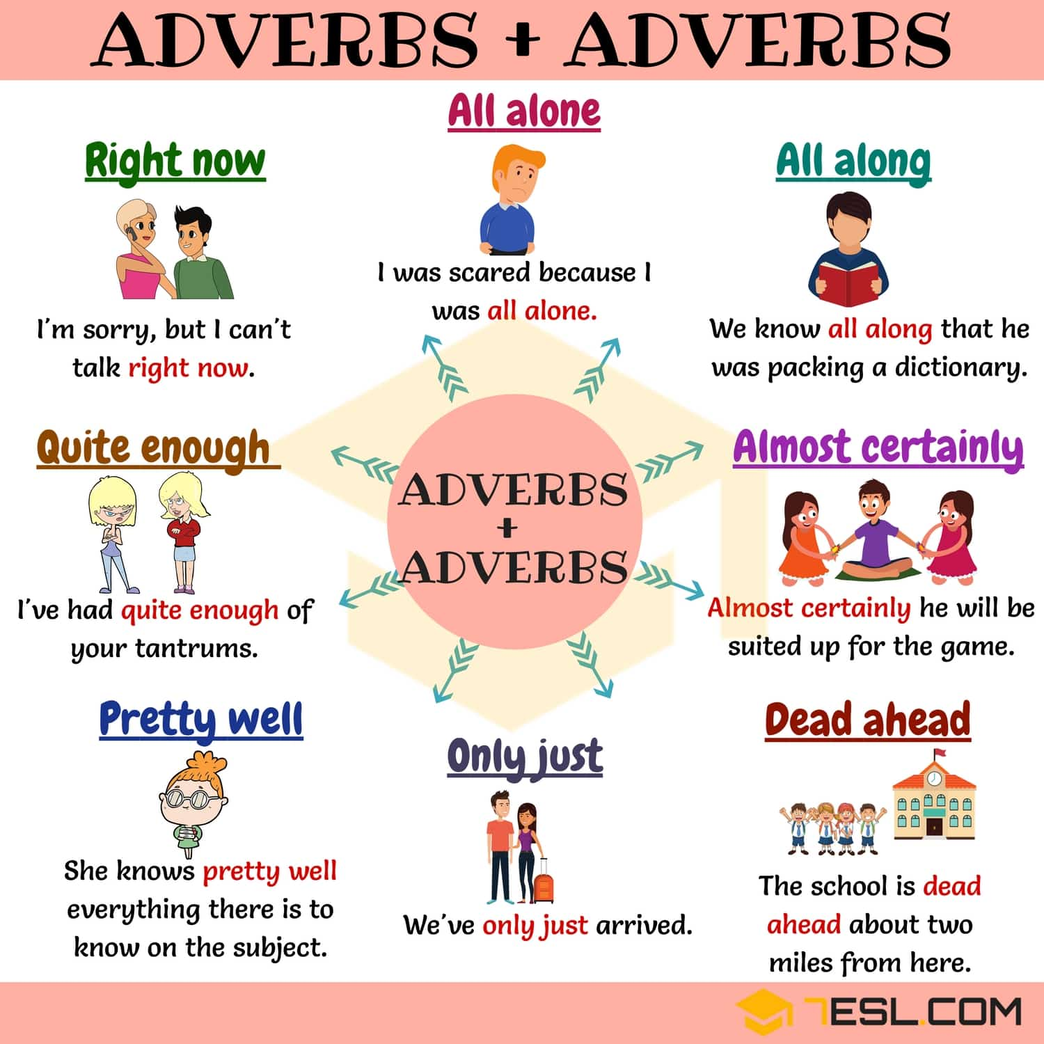 15 Common Adverb And Adverb Collocations In English