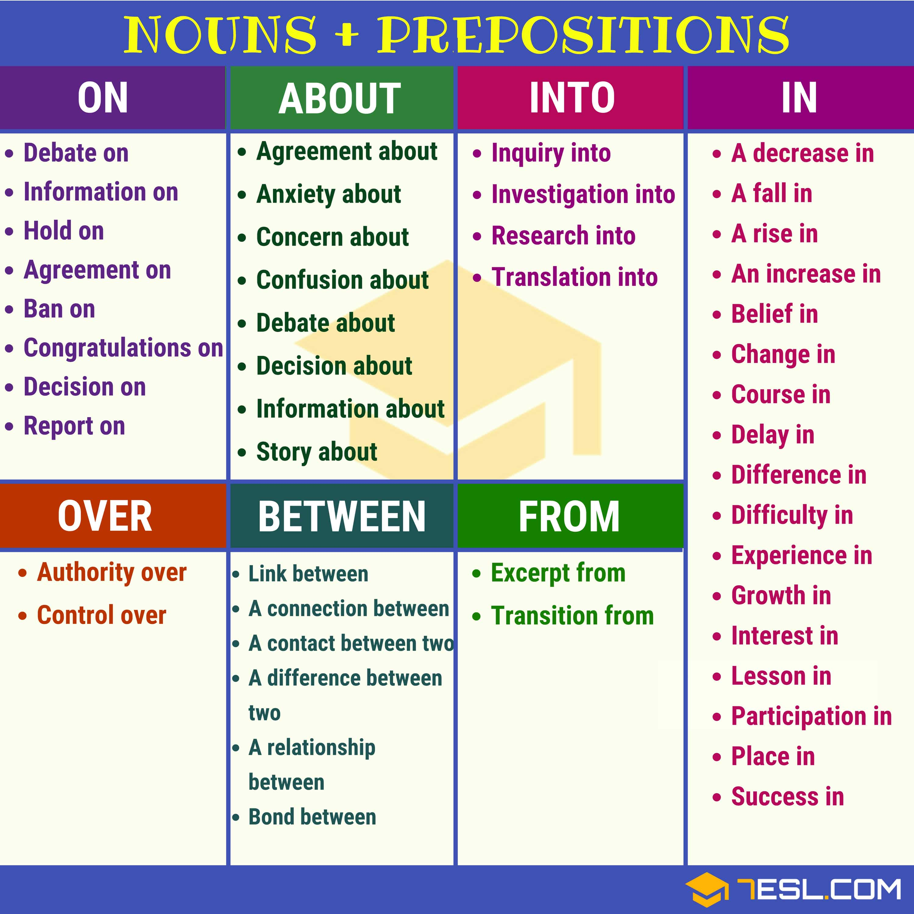 120 Useful Noun Preposition Collocations In English