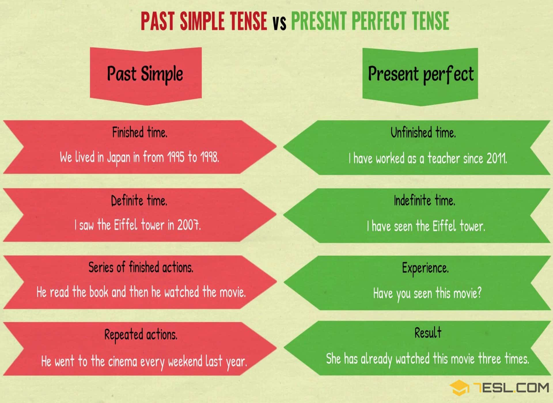 The Difference Between Past Simple And Present Perfect