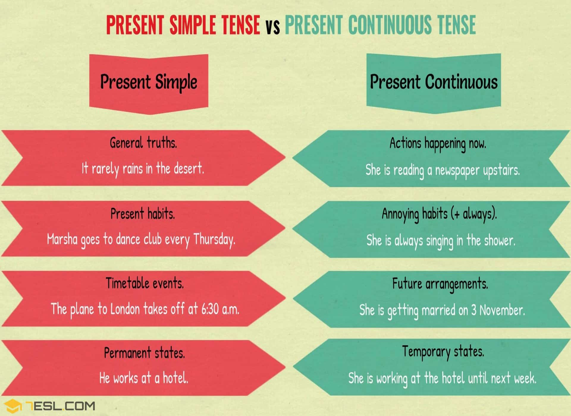 Present Simple And Present Continuous Important