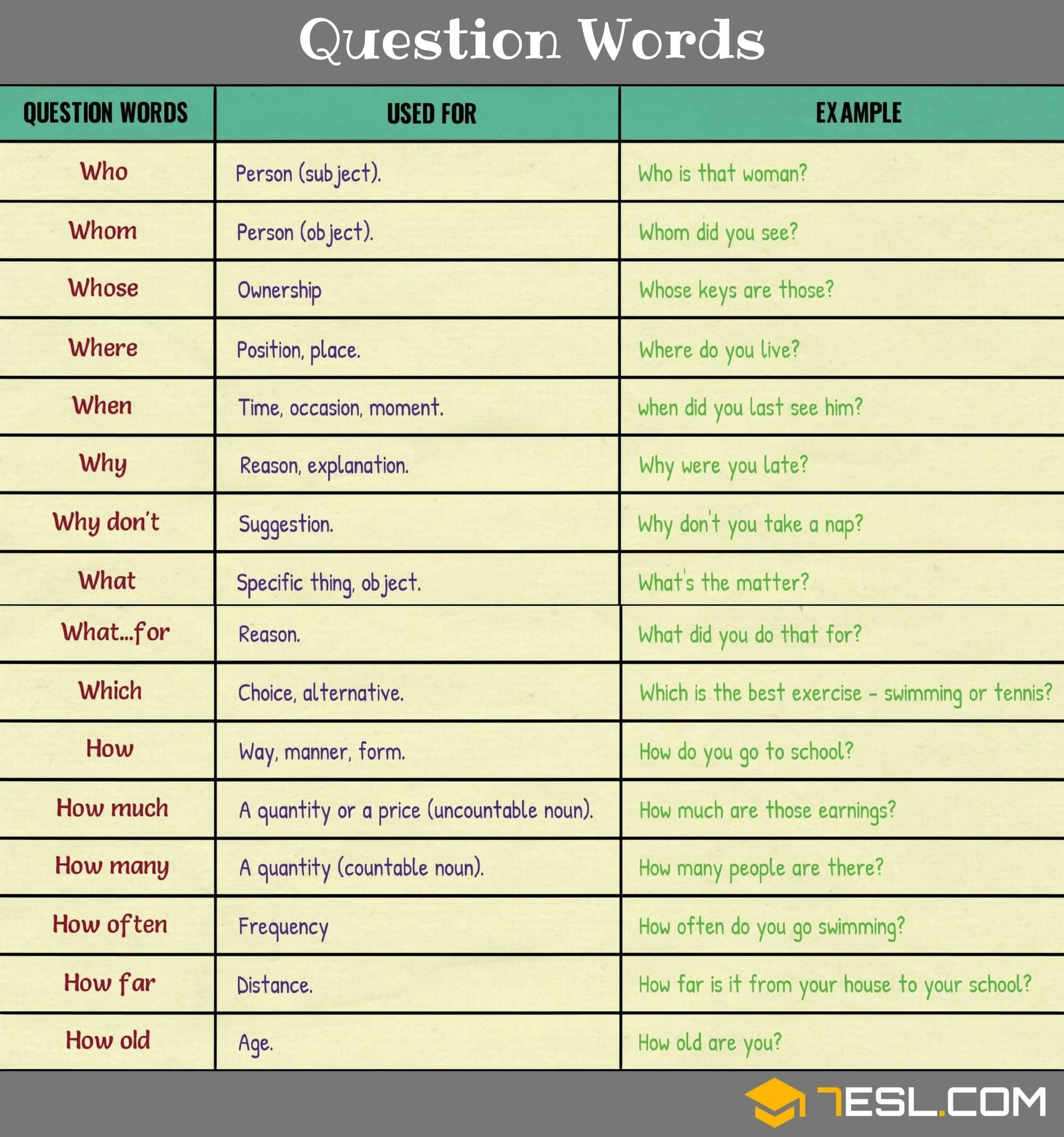 Question Words Useful Wh Questions Rules Amp Examples