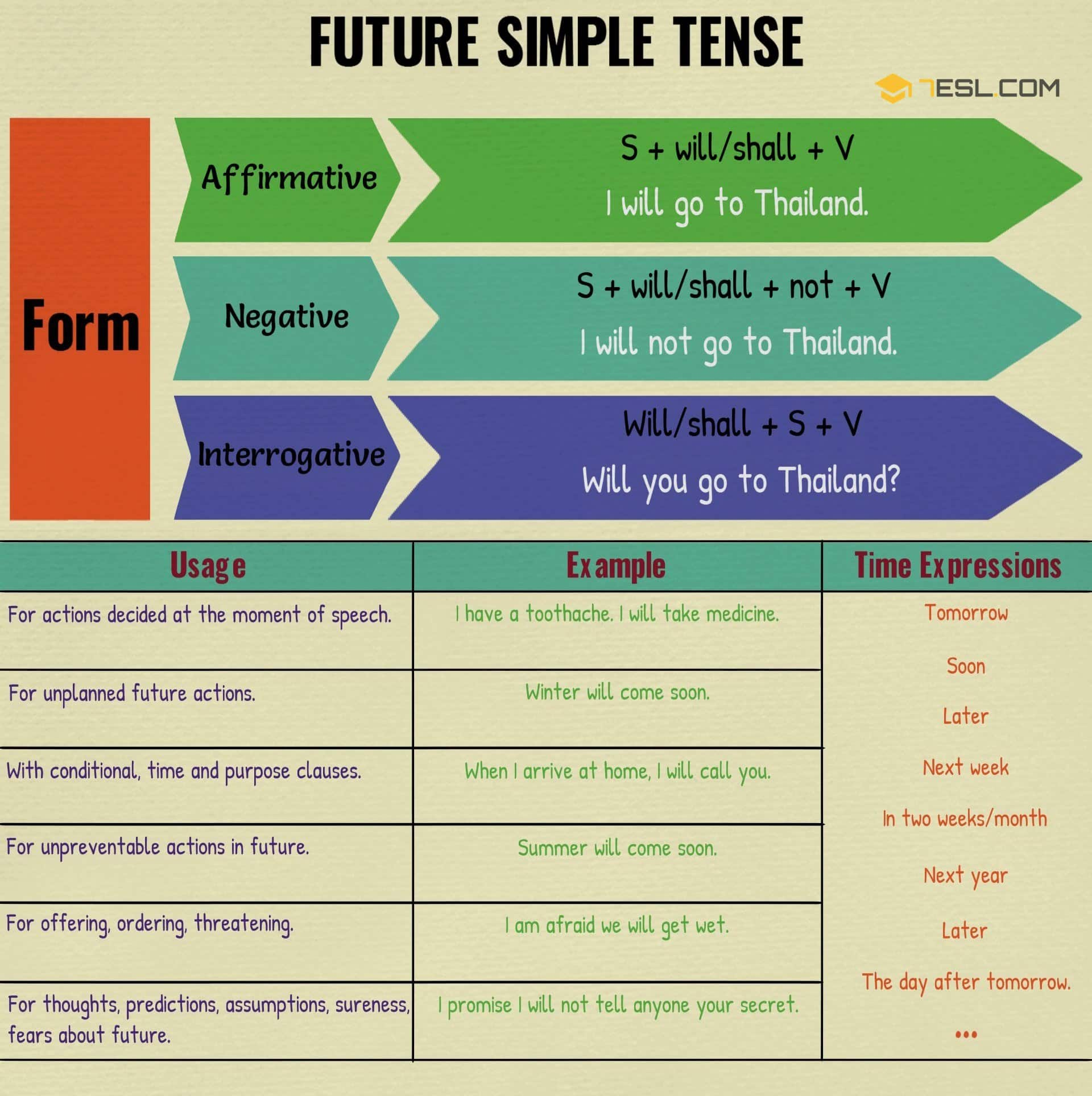 Simple Future Tense Definition Rules And Useful Examples