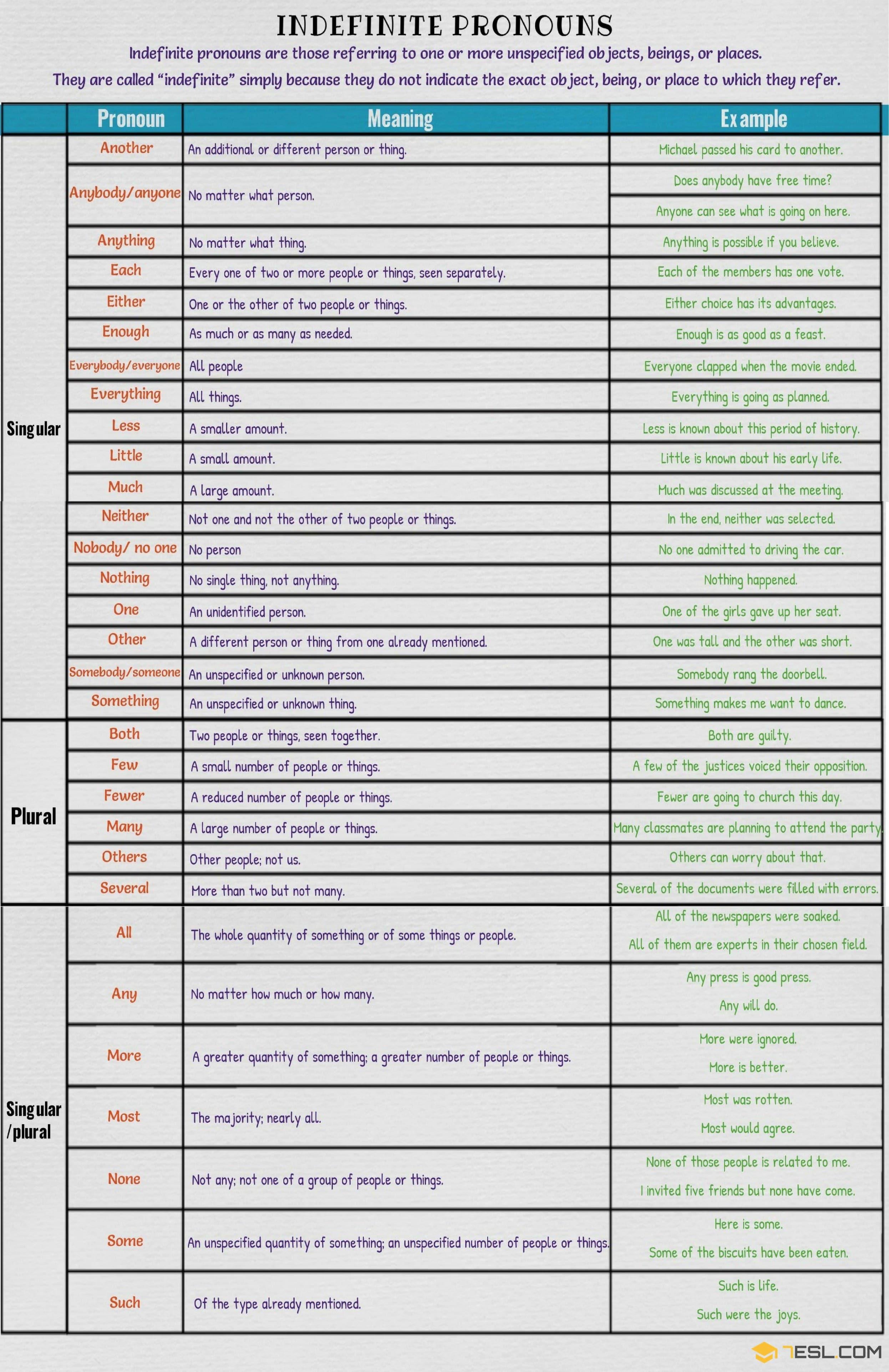 Indefinite Pronouns Singular And Plural Examples