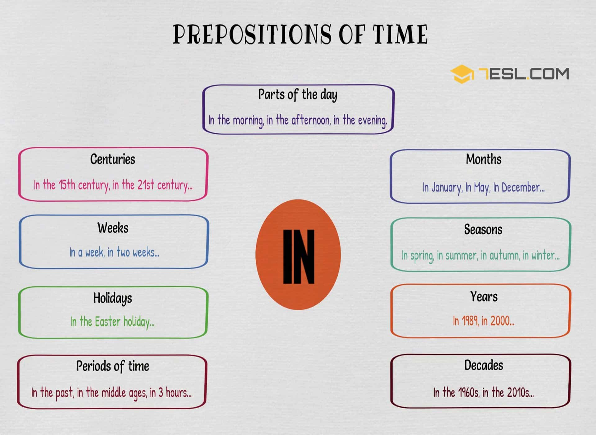 Prepositions Of Time Definition List And Useful Examples