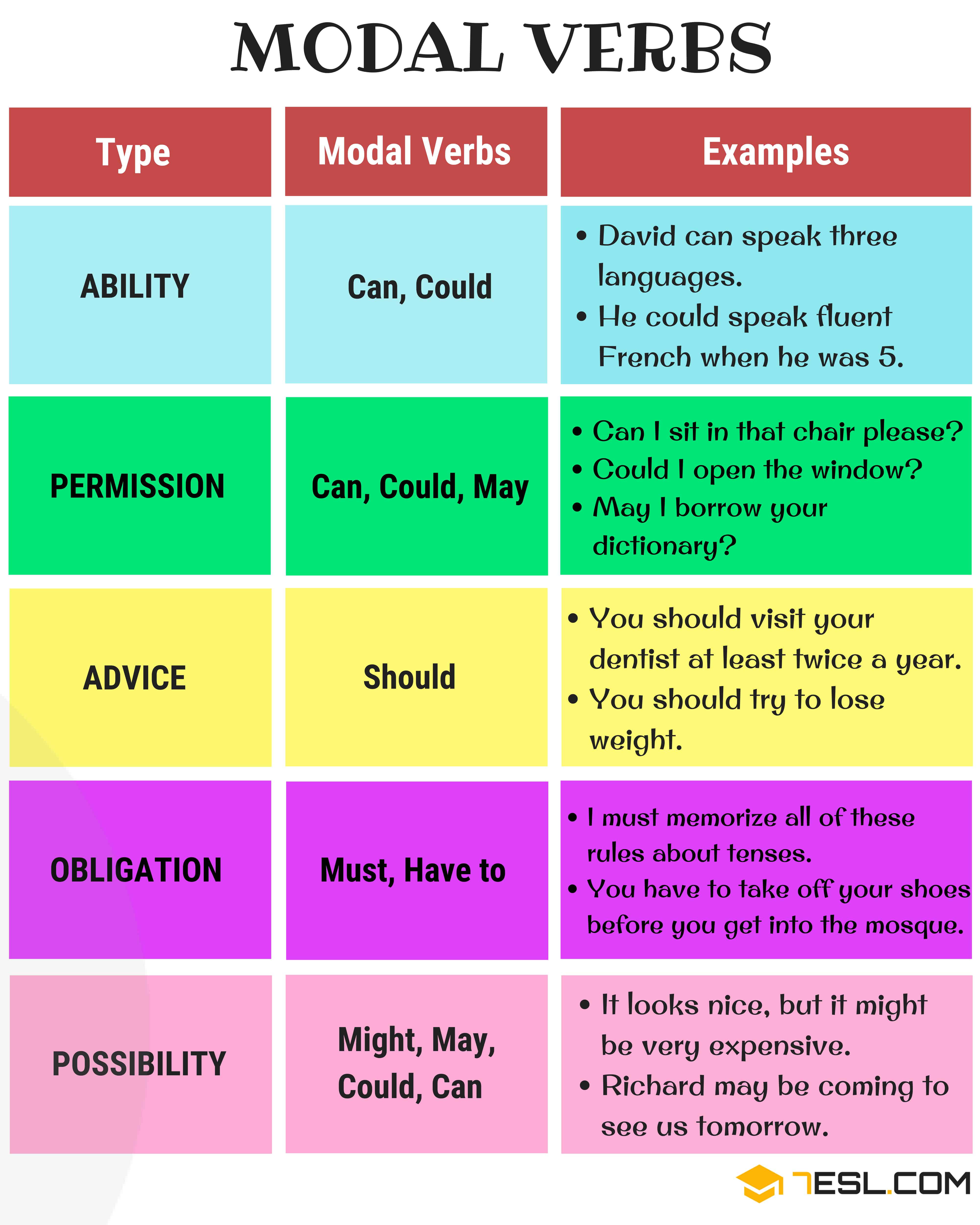 Modal Verbs In English List Functions And Examples
