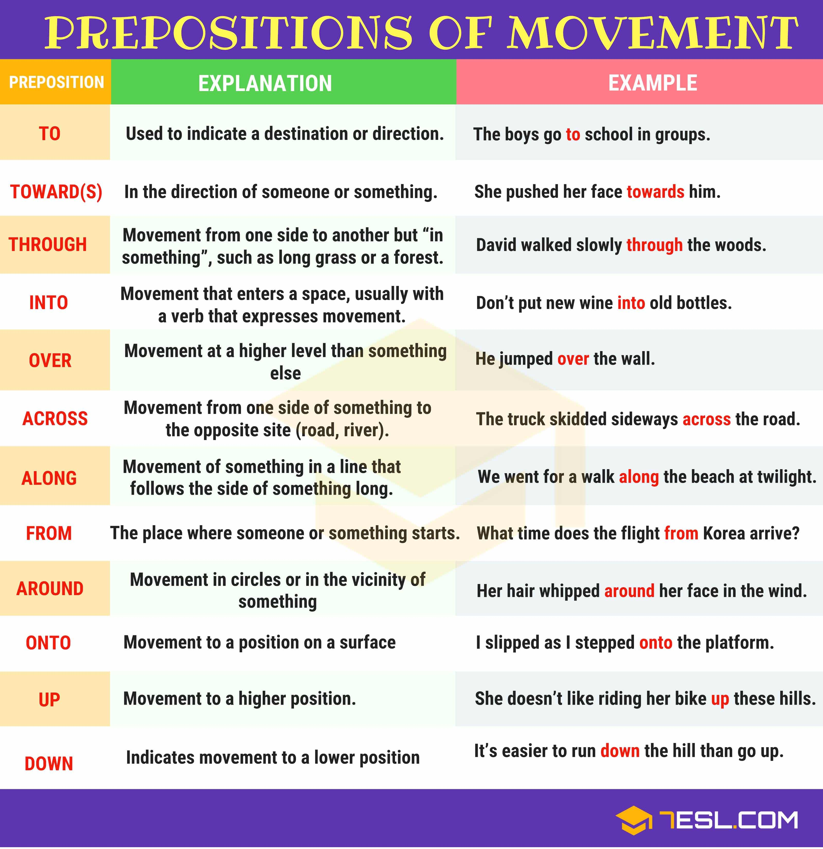 Prepositions Of Movement Definition List And Useful
