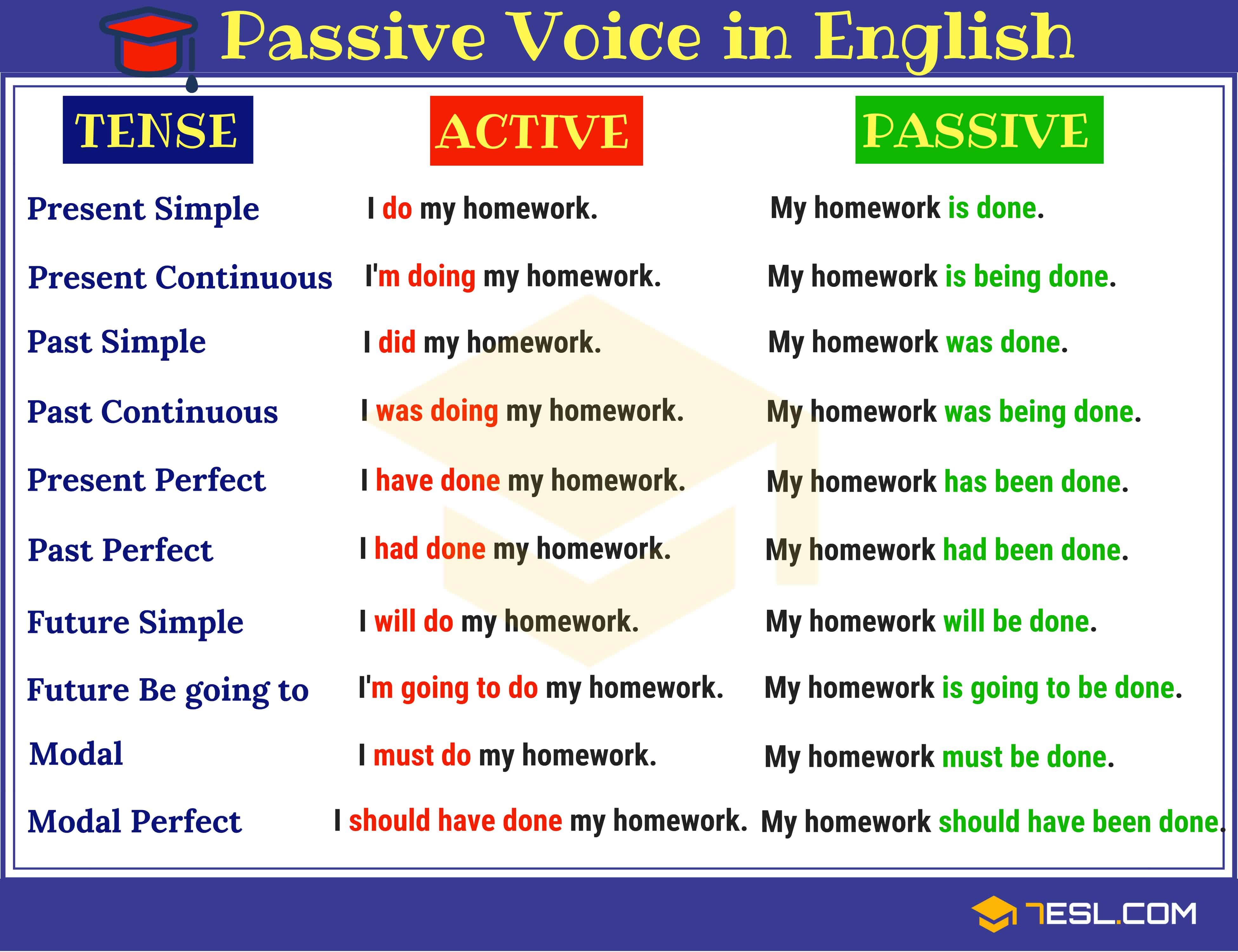 Passive Voice Definition Rules Amp Examples Of Active Vs