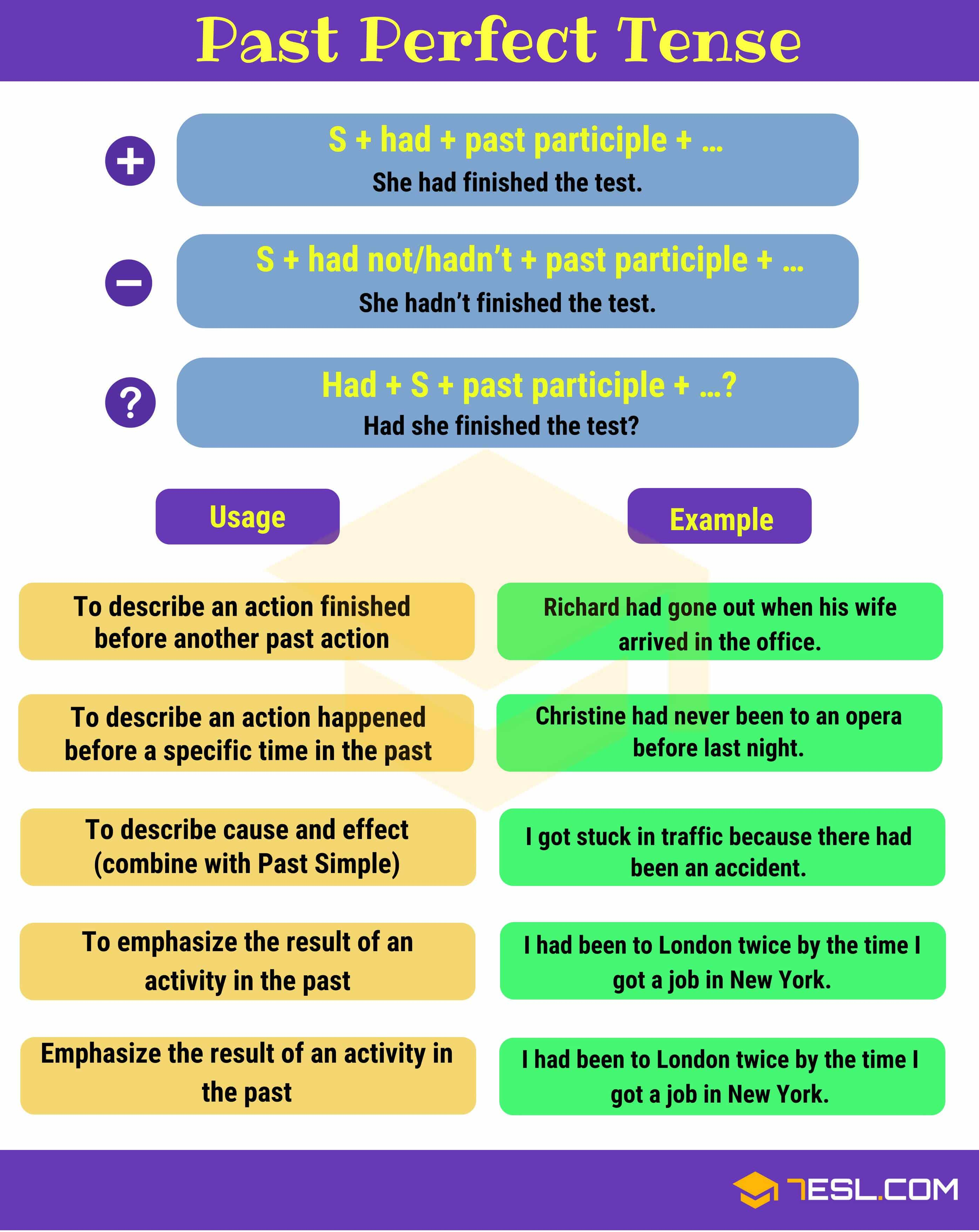 Past Perfect Tense Grammar Rules And Examples