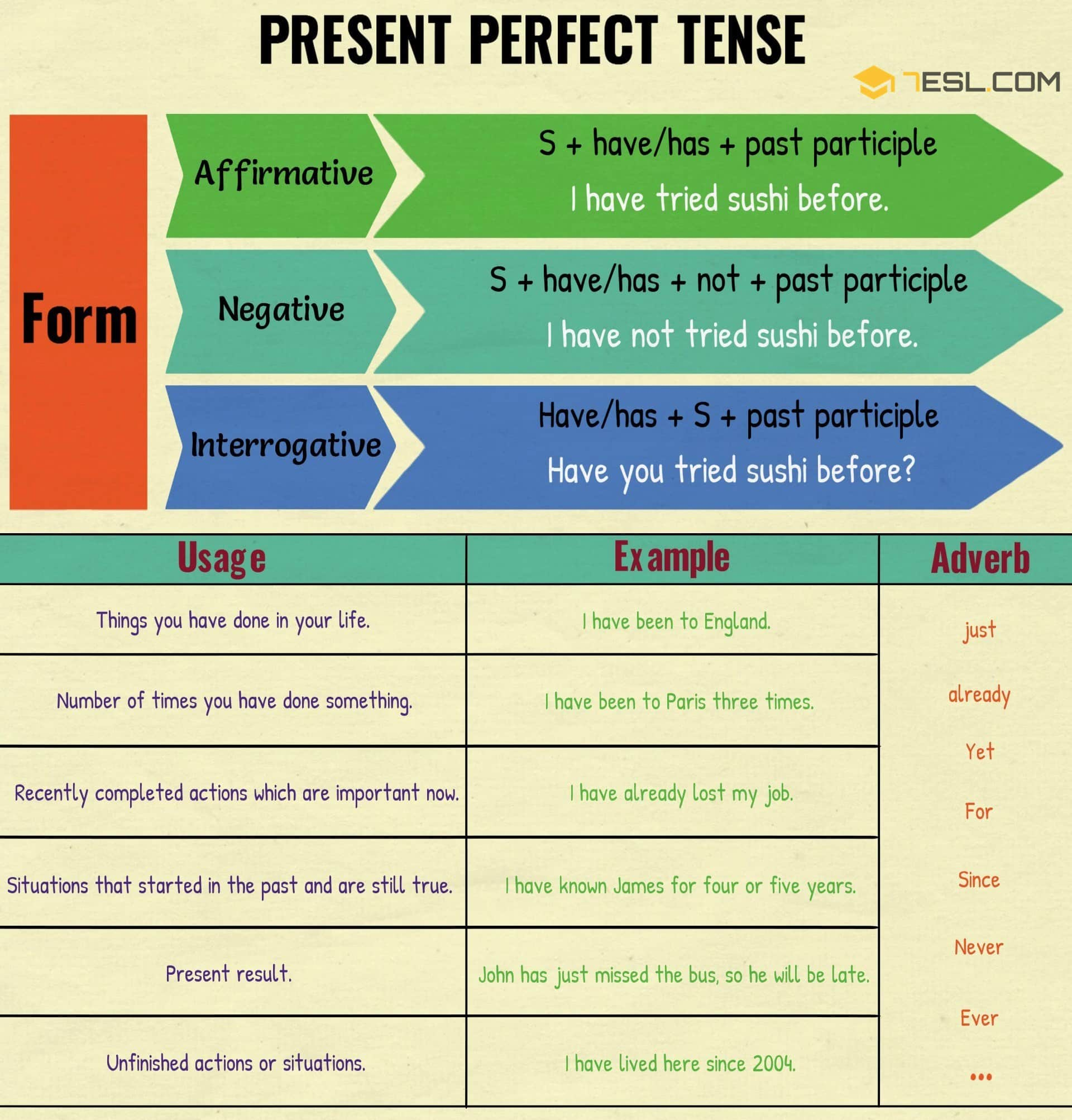 Present Perfect Tense Grammar Rules And Examples