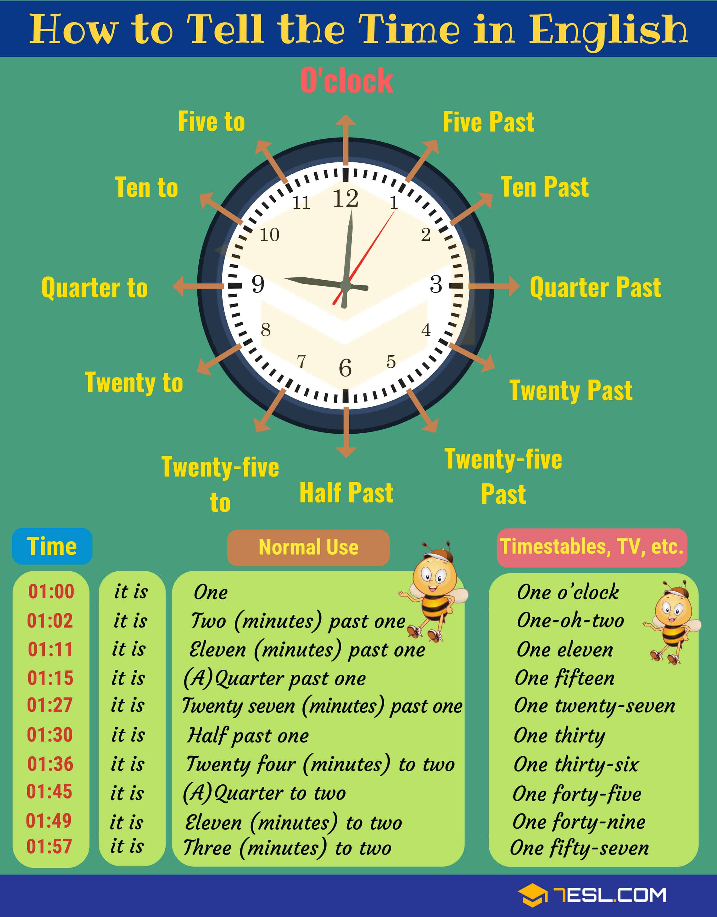 How To Tell Time On A Clock