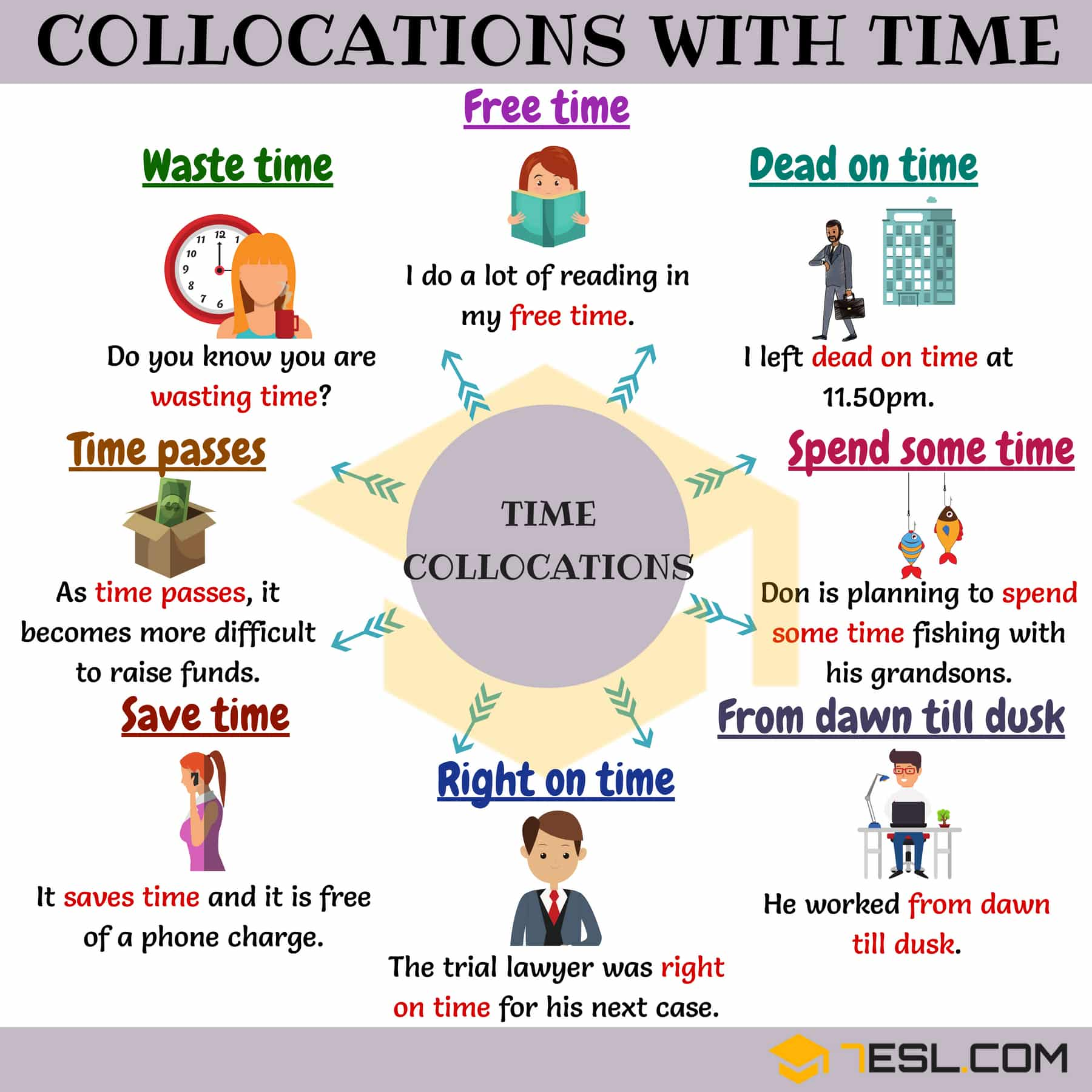 Common Collocations For English Learners