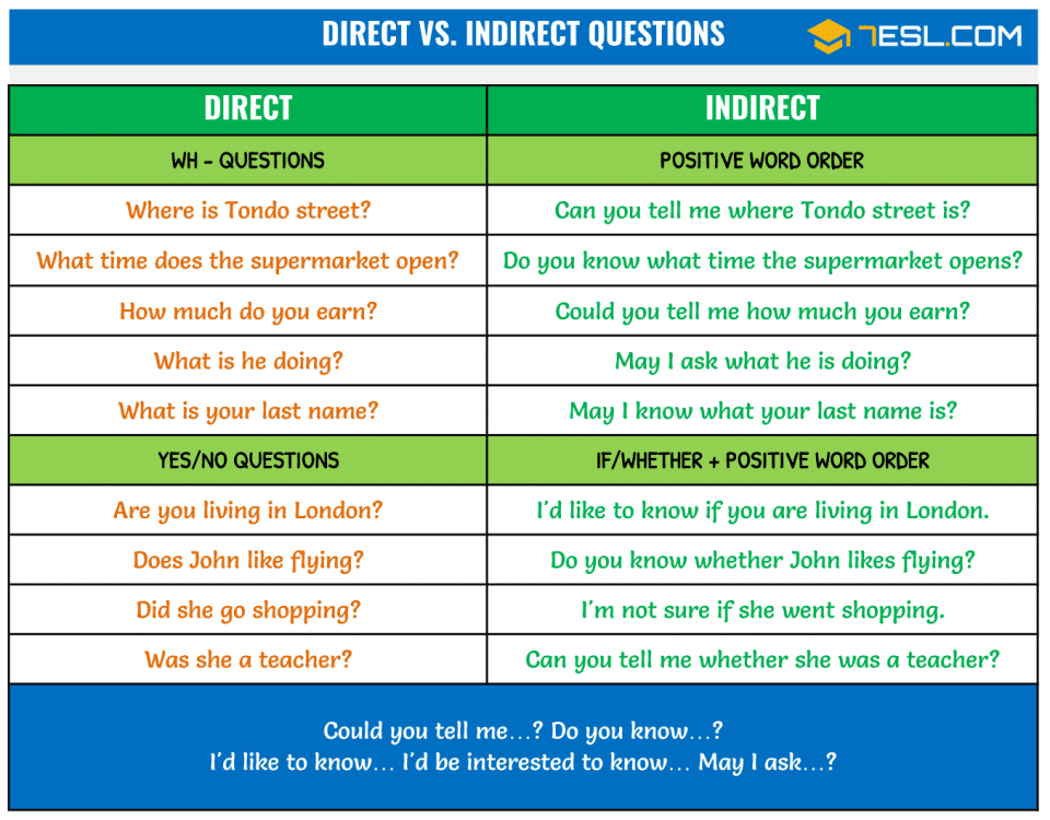 Reported Questions in English