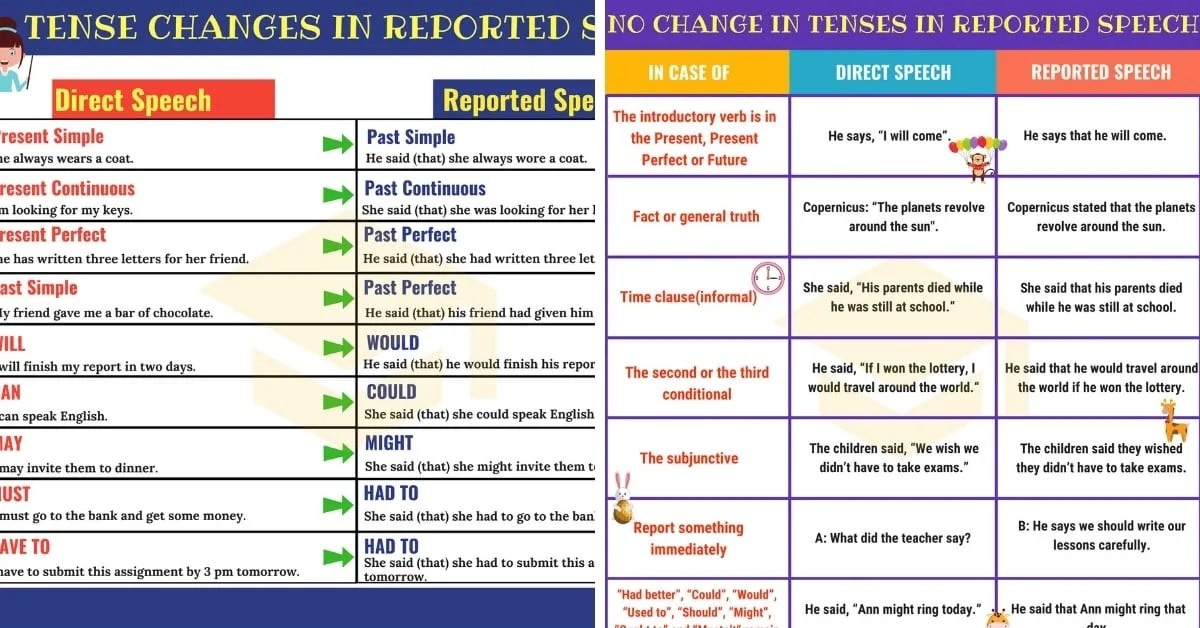 Reported Speech Useful Rules Amp Examples