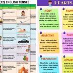 Grammar How To Learn English Grammar 06 Simple Steps 7esl