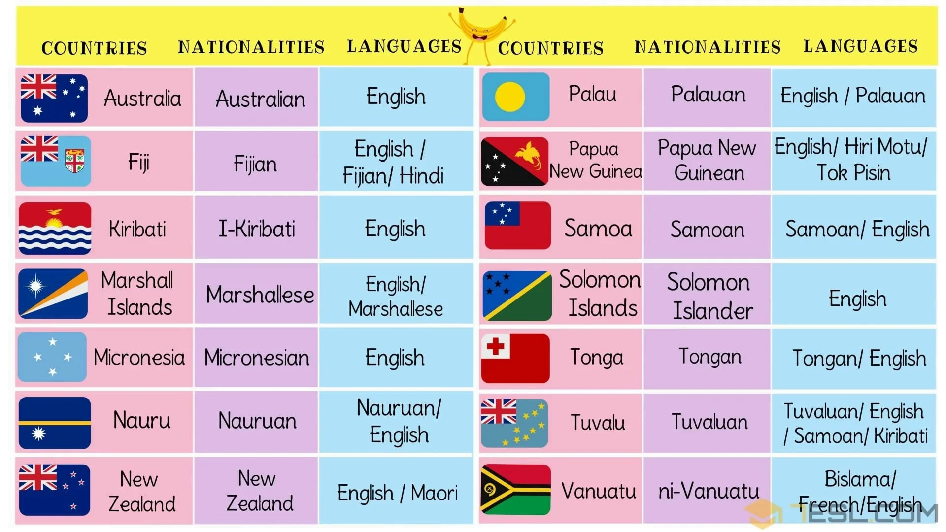 Oceania Countries With Languages Nationalities Amp Flags