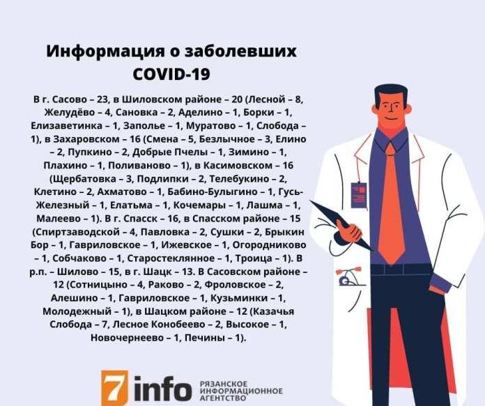 Новые данные о населённых пунктах, где выявлен COVID-19