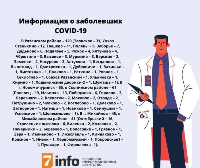 Коронавирус выявлен ещё в нескольких населённых пунктах Рязанской области
