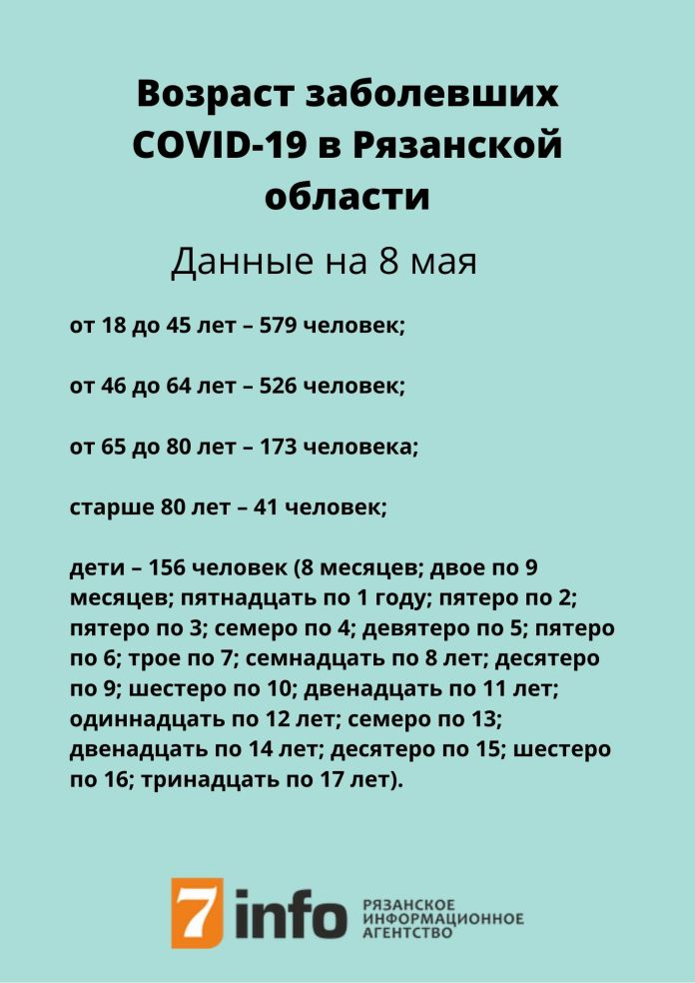 Обновилась информация о возрасте заболевших COVID-19
