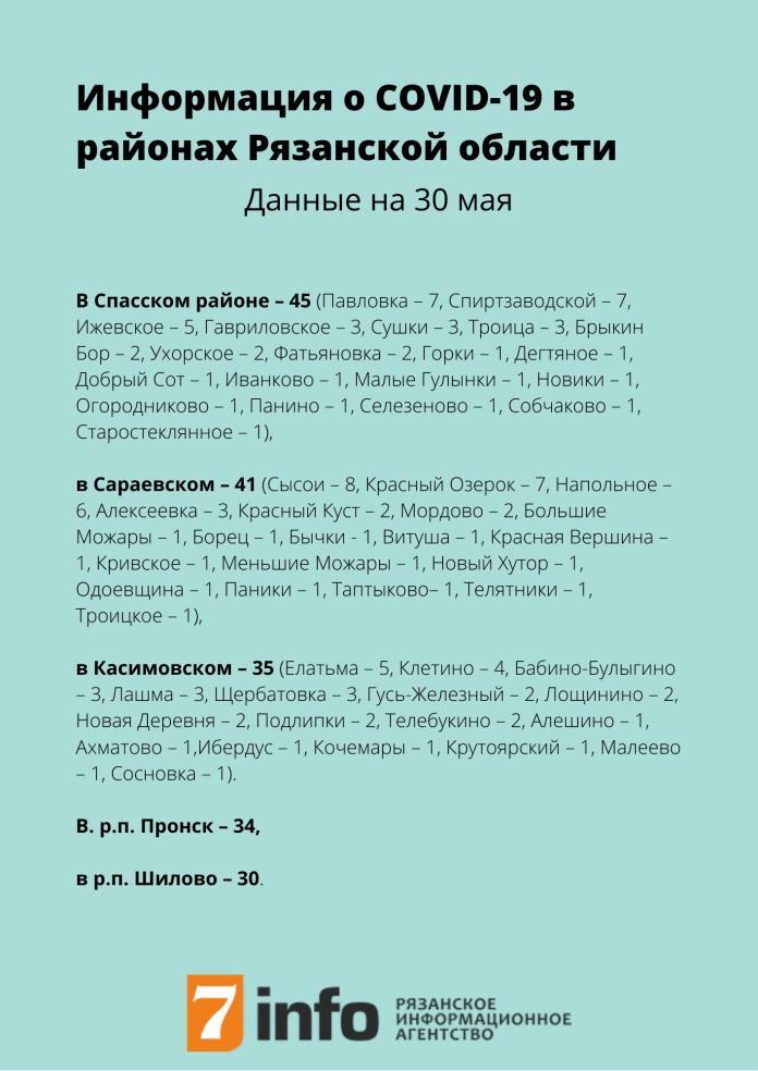 Обновилась информация о заболеваемости COVID-19 по районам Рязанской области