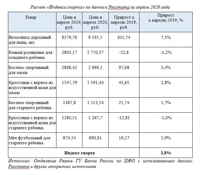 «Индекс спорта» в Рязани: как изменилась цена спортивных товаров за год