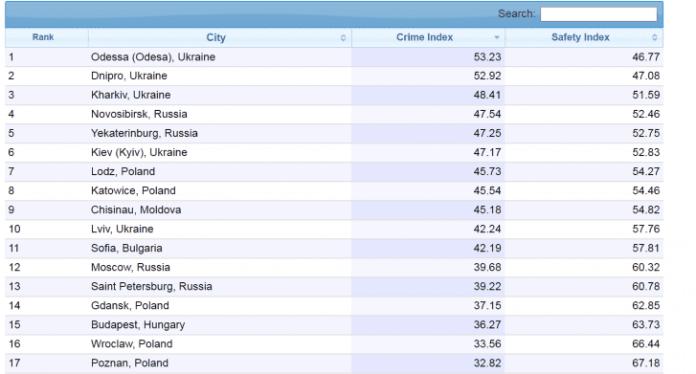 Европейские социологи признали Новосибирск самым криминальным городом России