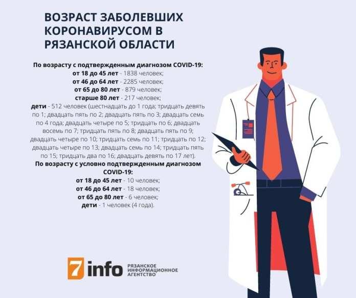 Обновлена информация о возрасте заболевших COVID-19 рязанцев