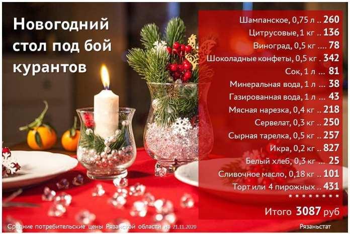 Среднюю стоимость новогоднего стола подсчитали в Рязани