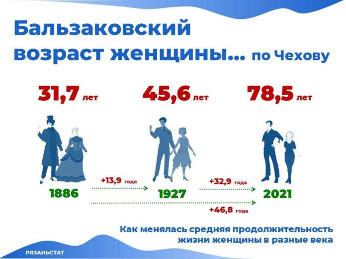 Рязаньстат сравнил продолжительность жизни рязанок с возрастом чеховской героини