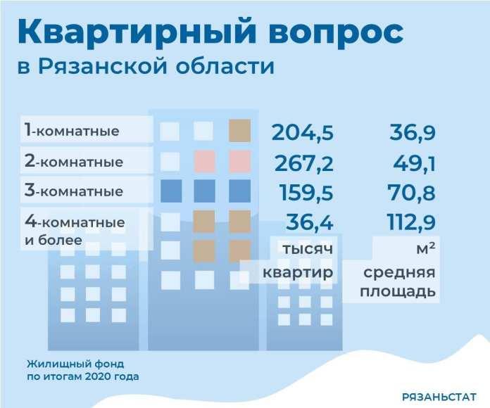 Подсчитана общая площадь жилья в Рязанской области