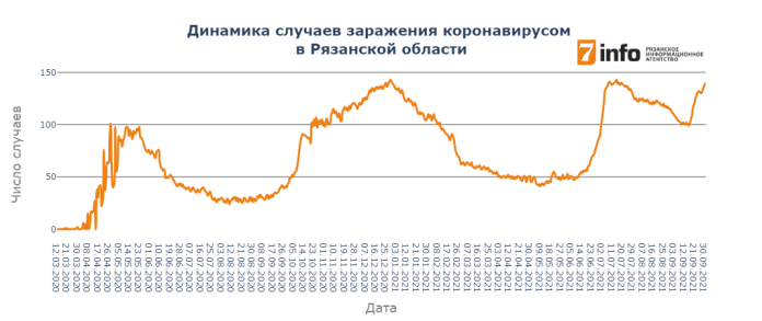 В Рязанской области выявлено 140 новых случаев заражения коронавирусом