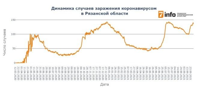 В Рязанской области выявлено 135 новых случаев заражения коронавирусом