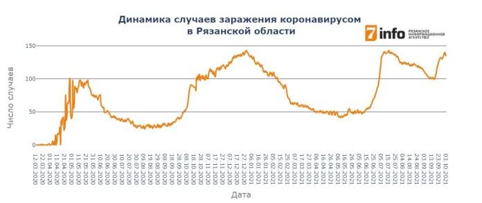 В Рязанской области выявлено 137 новых случаев заражения коронавирусом
