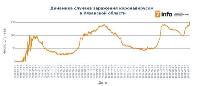 В Рязанской области вновь обновился антирекорд по числу случаев заражения COVID-19