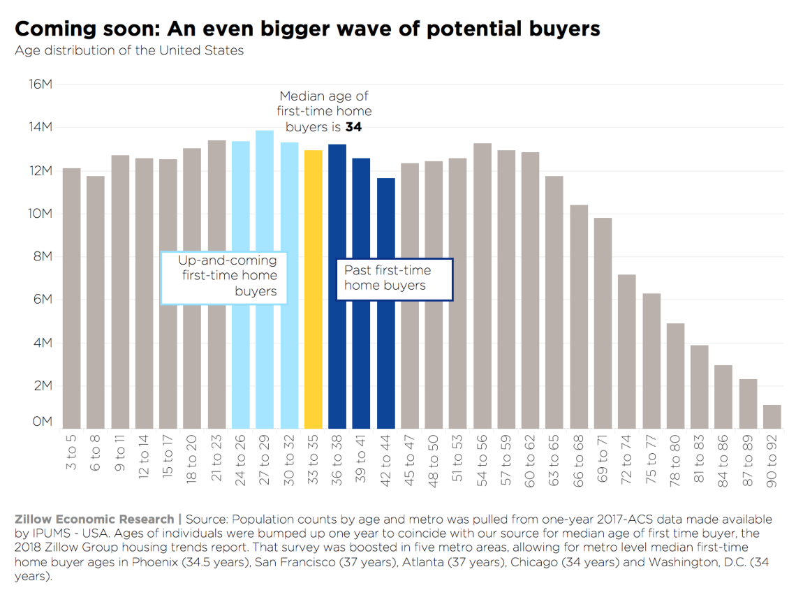 Zillow-First-time-buyers