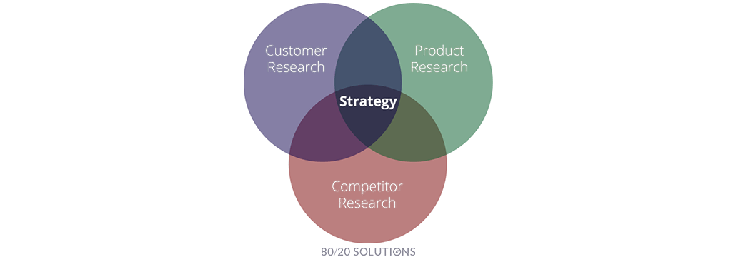 Research Drives Strategy