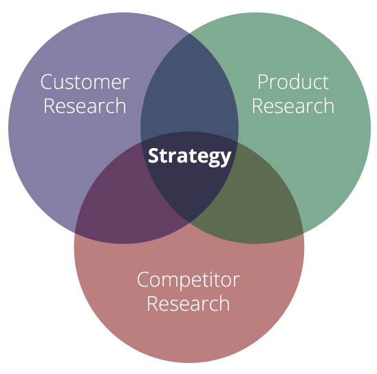 Research is at the heart of Strategy