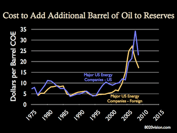 expenditures per barrel of reserve additions, 1975 to 2008, cost per barrel of oil, chart