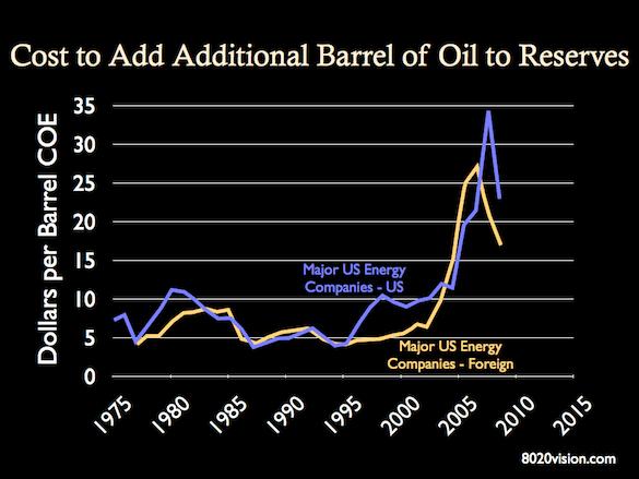 expenditures per barrel of reserve additions, 1975 to 2008, cost per barrel of oil, chart