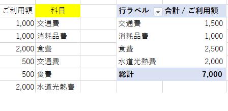 エクセルの複式簿記でクレジットカードの管理・クレジットカードの請求書