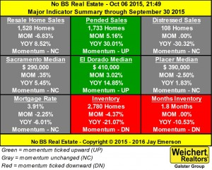 Major Indicator Summary, 2015 Sep