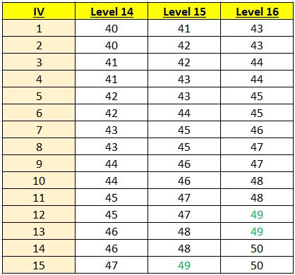 the maths of pokémon go calculating individual values iv 83