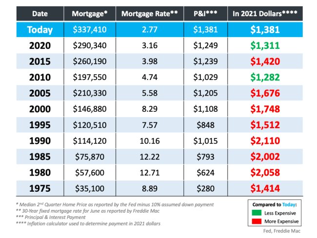 Are Houses Less Affordable Than They Were in Past Decades?   Simplifying The Market