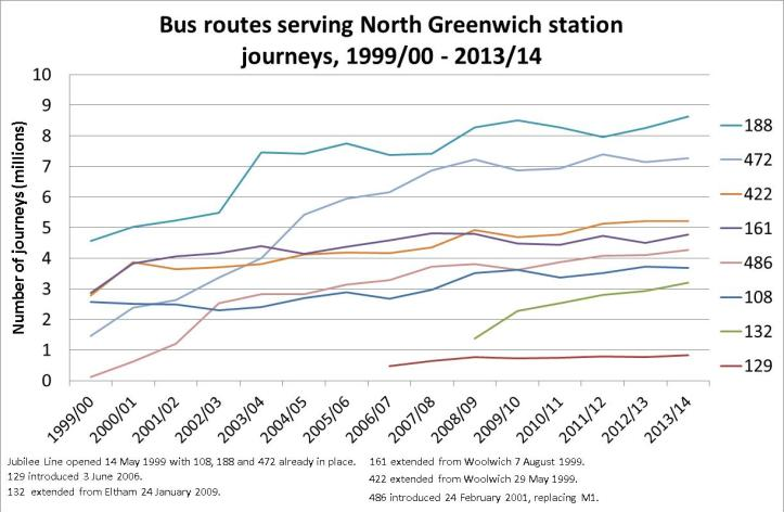 Bus usage on the routes serving North Greenwich station since 1999. Route 486's figure includes predecessor service M1.