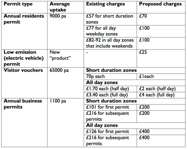 New permit charges