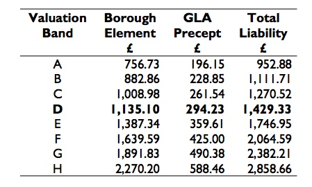 Greenwich Council tax rates 2018/19