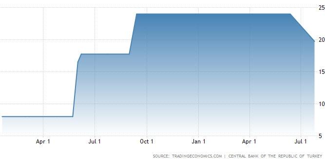 البنك المركزي التركي يخفض الفائدة بمقدار 425 نقط أساس في إجتماع يوليو لتستقر عند 19.75%
