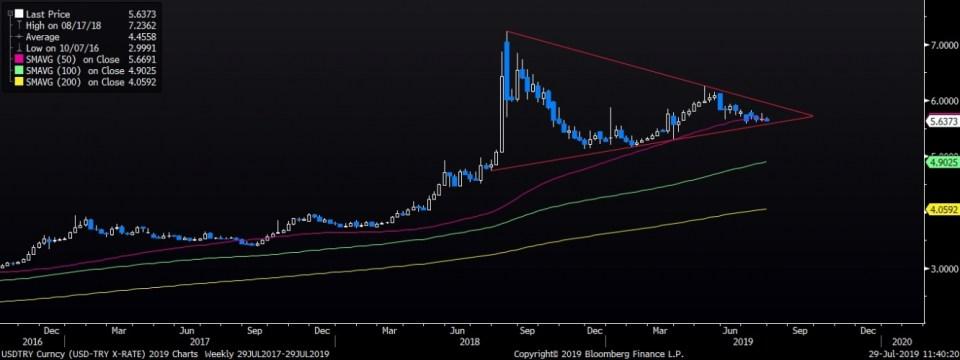 ما زال زوج عملة الدولار مقابل الليرة يتداول ضمن نموذج المثلث المحايد (مؤشر زمني أسبوعي)