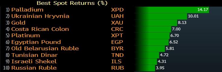 الليرة التركية تحتل المركز الثامن للعملات العالمية مقابل الدولار خلال 6 أسابيع ماضية على الرغم من خفض الفائدة