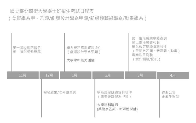 八頭畫室北藝學士班招生考試日程表